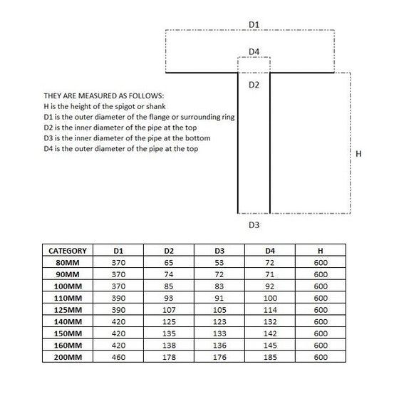 Roofdrain Outlet (TPE) Perforated 600mm High - 160mm Diameter