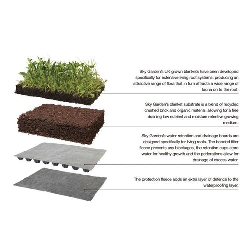 Green Roofing Sedum Blanket Full System 100m2 Kit - Skygarden