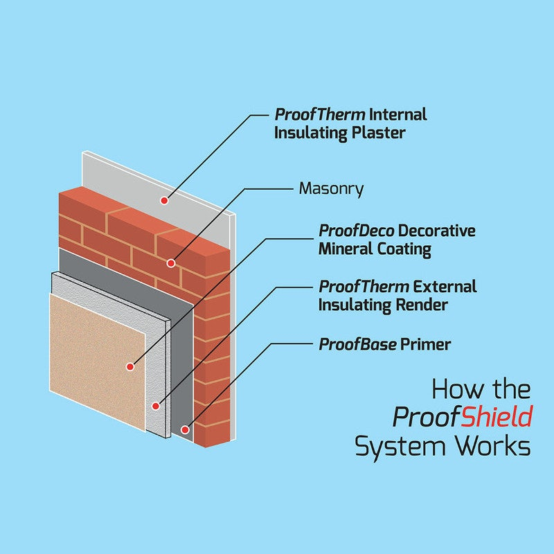 ProofTherm External Wall Insulating Render - 15kg